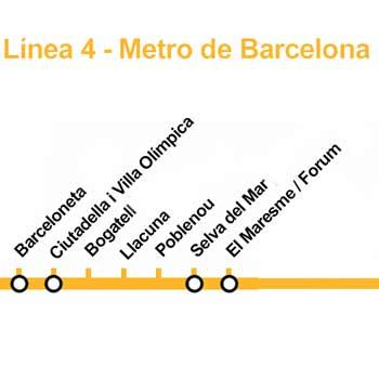Barcelona Strand Metro